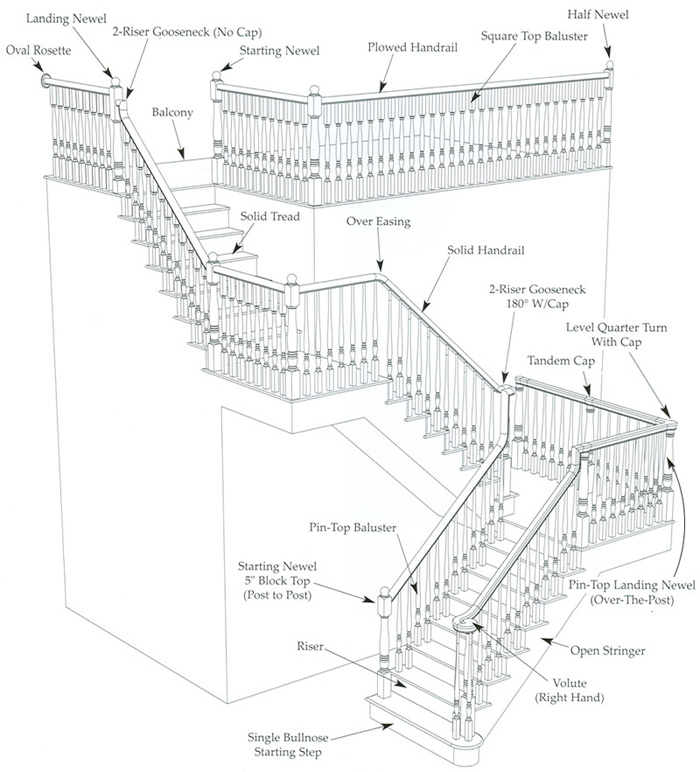 stair parts - staircase components